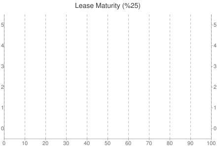 Lease Maturity (%)